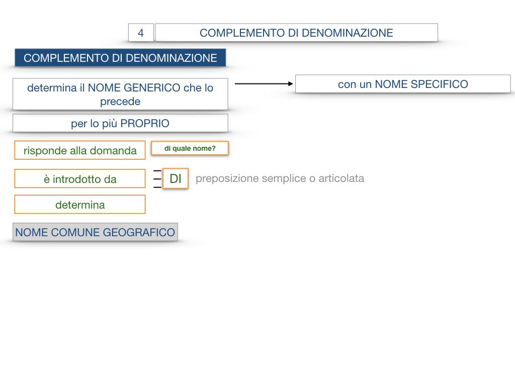 21. COMPLEMENTO DI DENOMINAZIONE_COMPLEMETO PARTITIVO_SIMULAZIONE.035