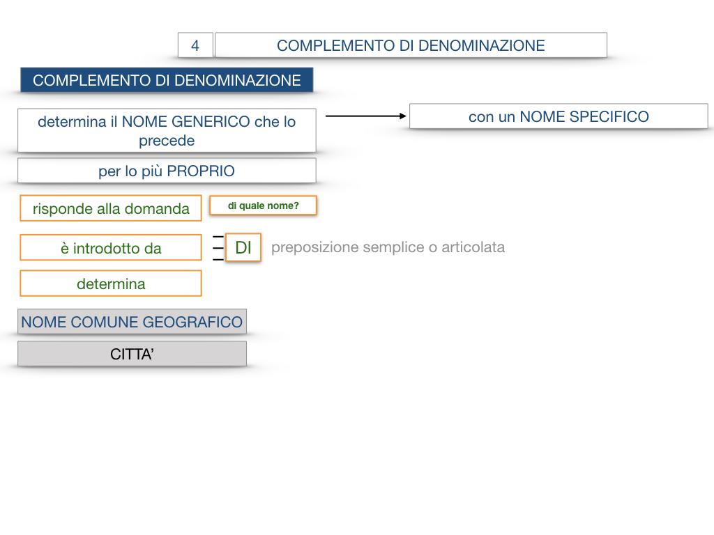 21. COMPLEMENTO DI DENOMINAZIONE_COMPLEMETO PARTITIVO_SIMULAZIONE.036