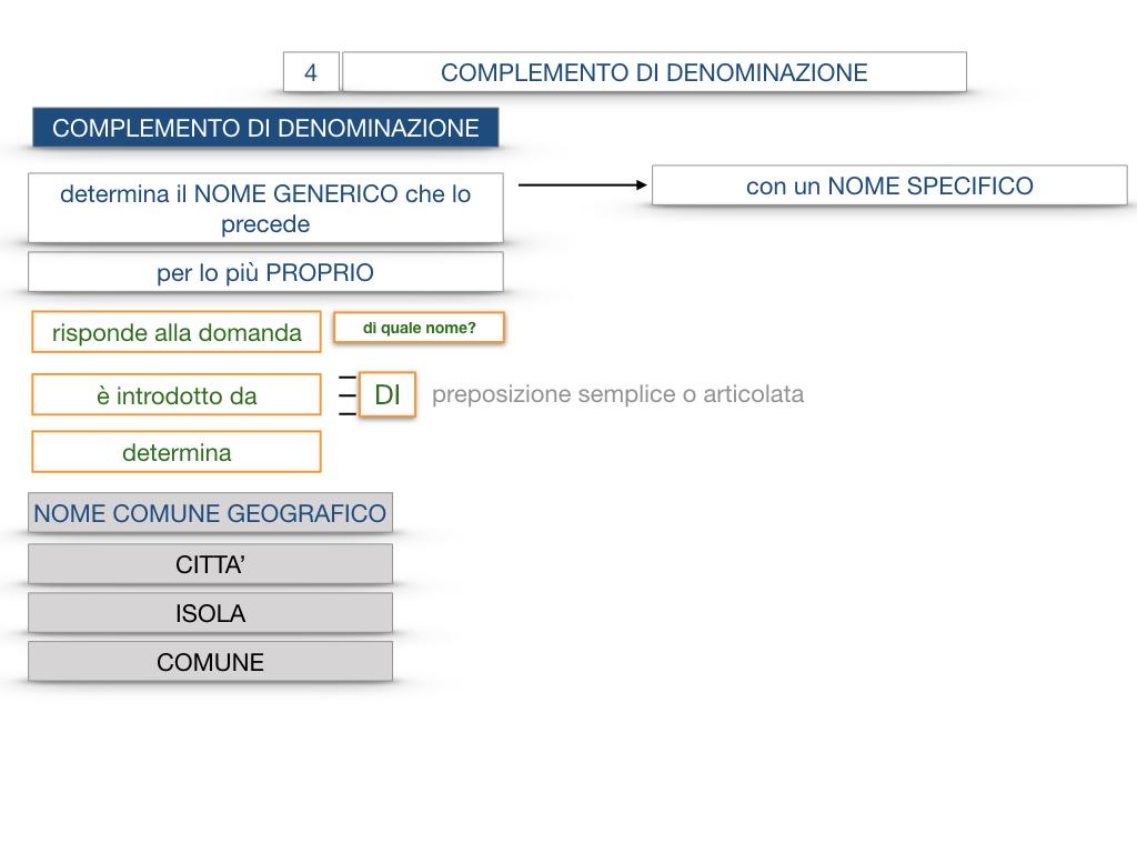 21. COMPLEMENTO DI DENOMINAZIONE_COMPLEMETO PARTITIVO_SIMULAZIONE.038