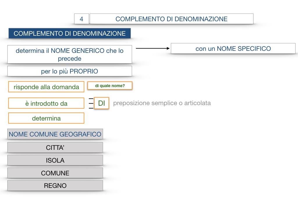 21. COMPLEMENTO DI DENOMINAZIONE_COMPLEMETO PARTITIVO_SIMULAZIONE.039