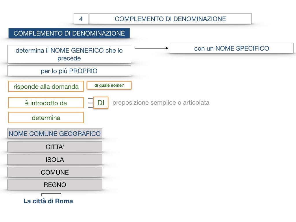 21. COMPLEMENTO DI DENOMINAZIONE_COMPLEMETO PARTITIVO_SIMULAZIONE.040