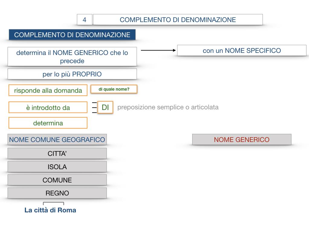 21. COMPLEMENTO DI DENOMINAZIONE_COMPLEMETO PARTITIVO_SIMULAZIONE.041