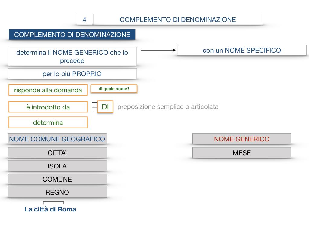 21. COMPLEMENTO DI DENOMINAZIONE_COMPLEMETO PARTITIVO_SIMULAZIONE.042