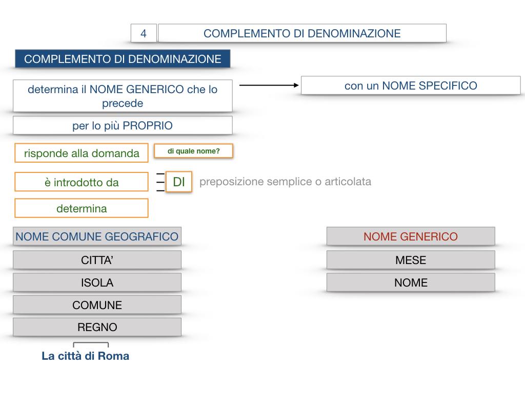 21. COMPLEMENTO DI DENOMINAZIONE_COMPLEMETO PARTITIVO_SIMULAZIONE.043