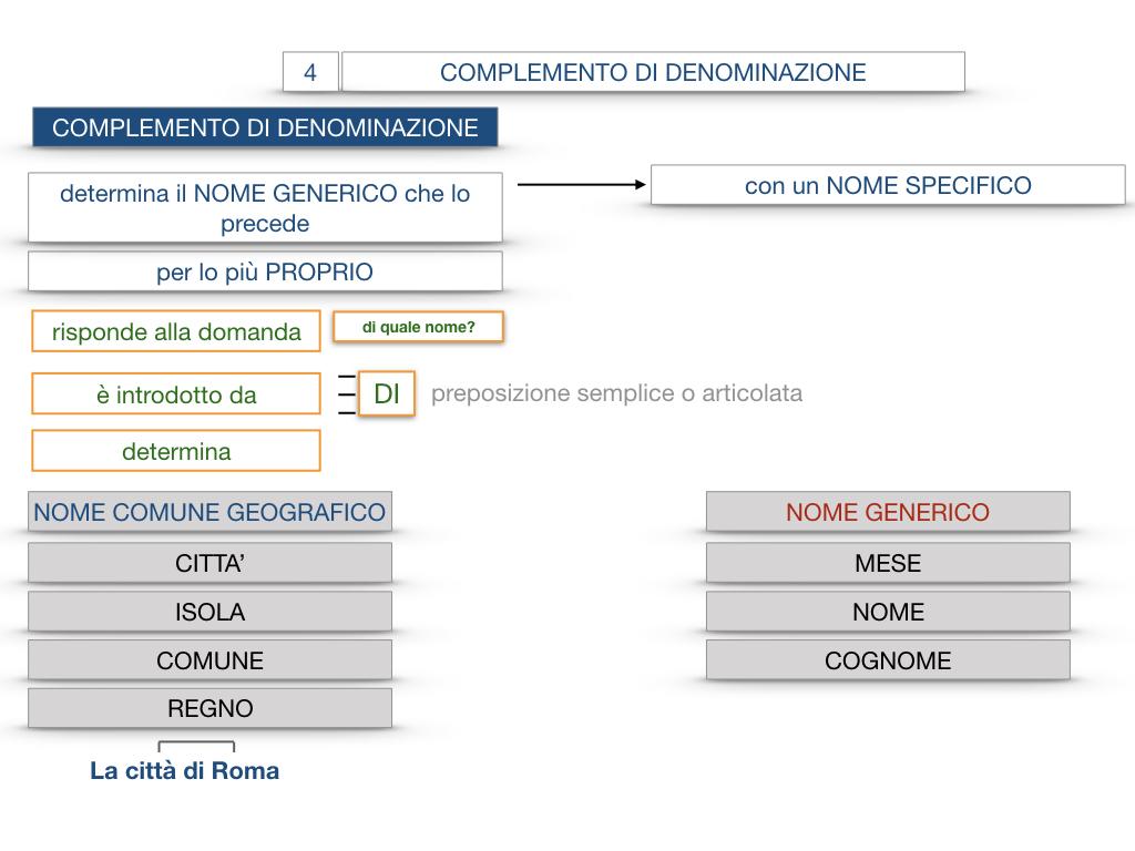 21. COMPLEMENTO DI DENOMINAZIONE_COMPLEMETO PARTITIVO_SIMULAZIONE.044