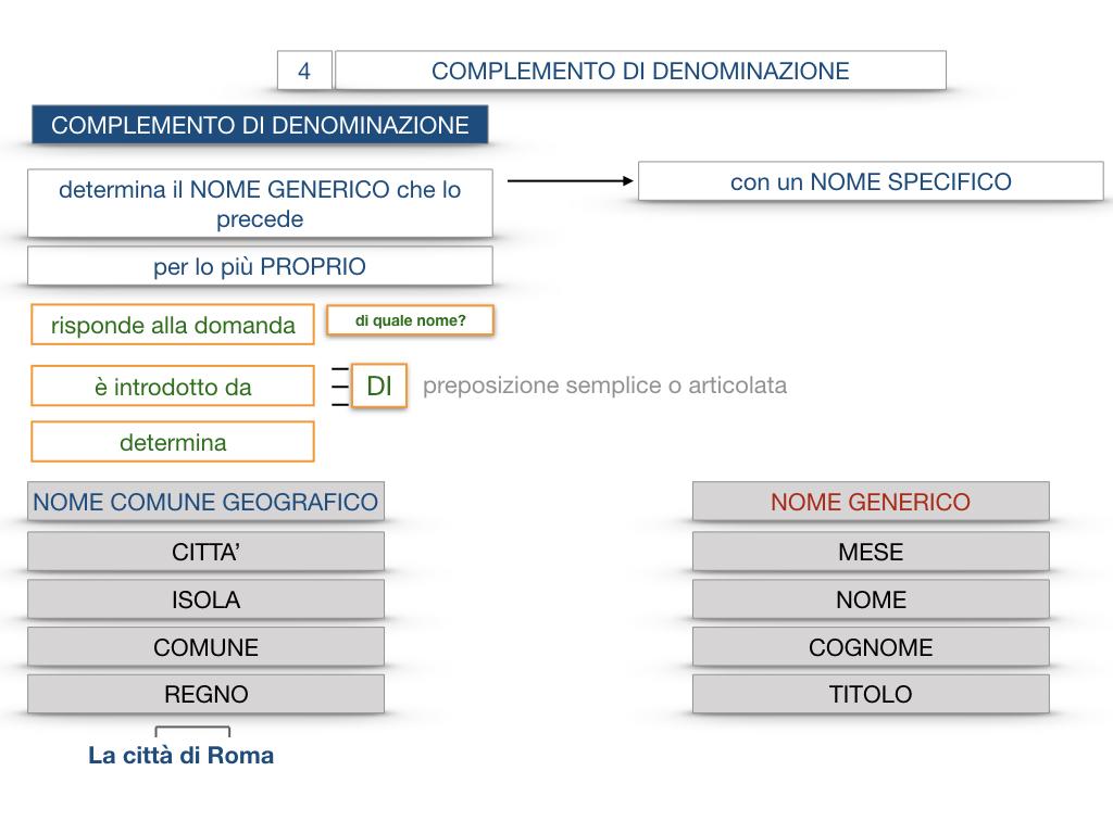 21. COMPLEMENTO DI DENOMINAZIONE_COMPLEMETO PARTITIVO_SIMULAZIONE.045