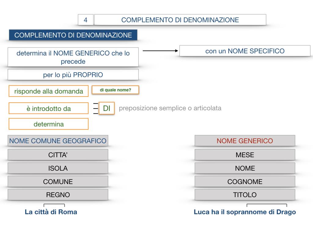 21. COMPLEMENTO DI DENOMINAZIONE_COMPLEMETO PARTITIVO_SIMULAZIONE.046