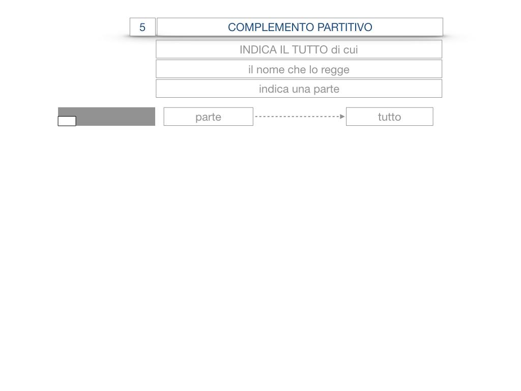 21. COMPLEMENTO DI DENOMINAZIONE_COMPLEMETO PARTITIVO_SIMULAZIONE.053