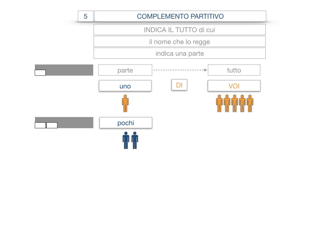 21. COMPLEMENTO DI DENOMINAZIONE_COMPLEMETO PARTITIVO_SIMULAZIONE.057