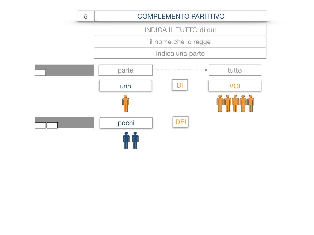 21. COMPLEMENTO DI DENOMINAZIONE_COMPLEMETO PARTITIVO_SIMULAZIONE.058