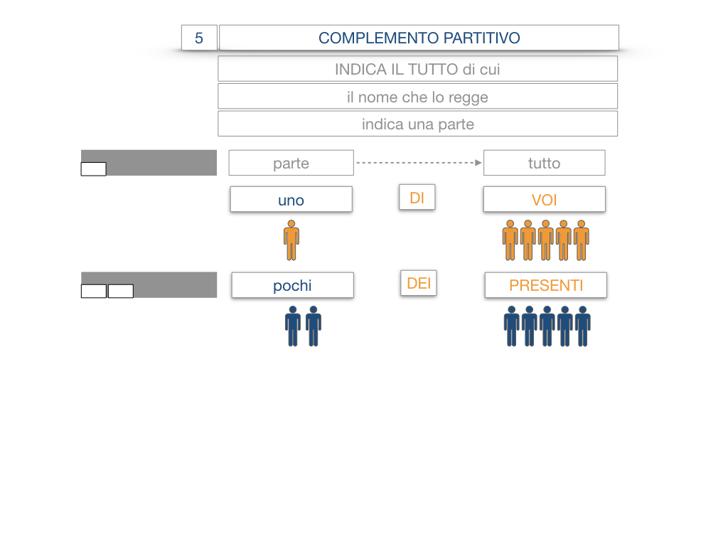 21. COMPLEMENTO DI DENOMINAZIONE_COMPLEMETO PARTITIVO_SIMULAZIONE.059