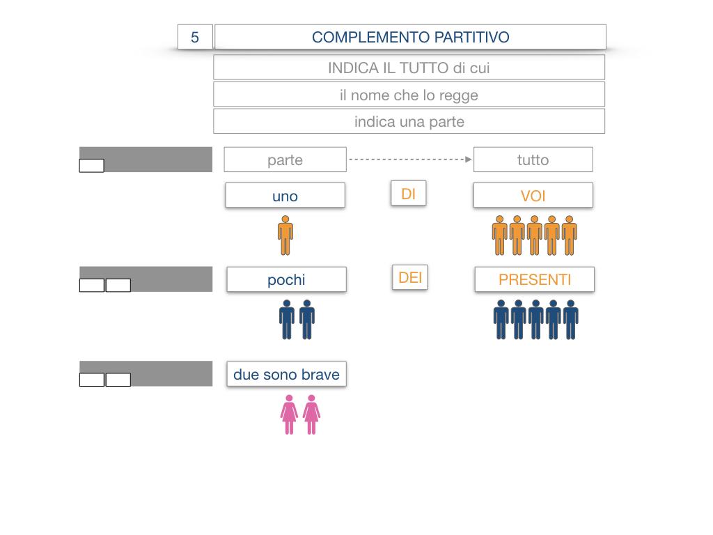 21. COMPLEMENTO DI DENOMINAZIONE_COMPLEMETO PARTITIVO_SIMULAZIONE.060