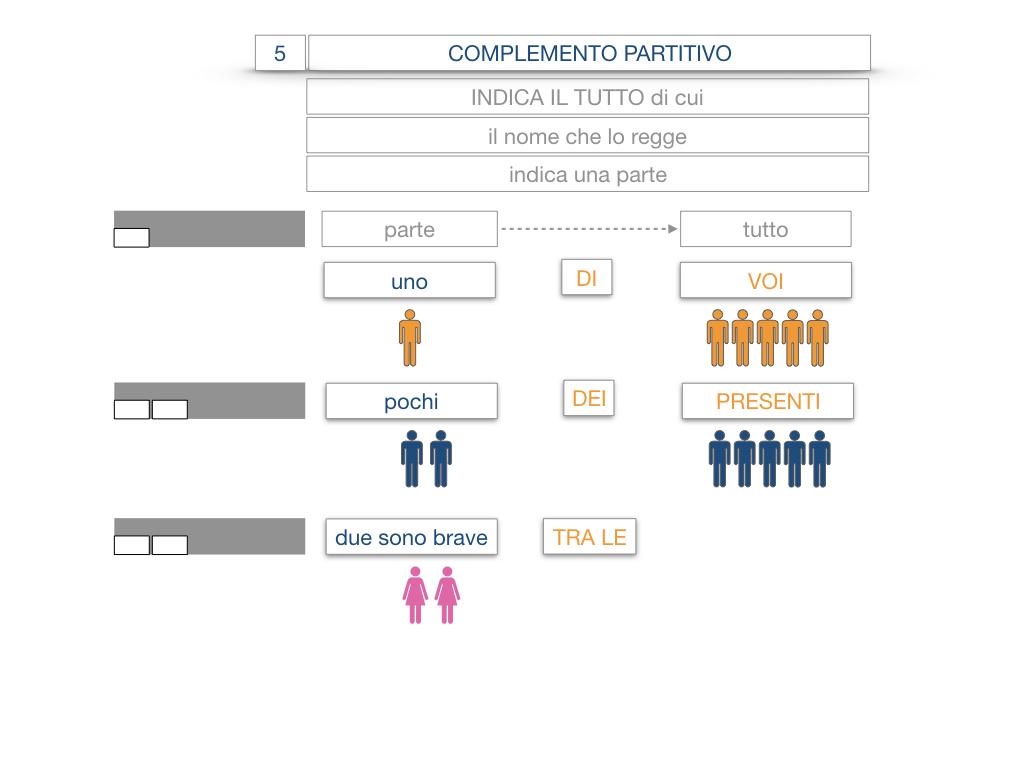 21. COMPLEMENTO DI DENOMINAZIONE_COMPLEMETO PARTITIVO_SIMULAZIONE.061