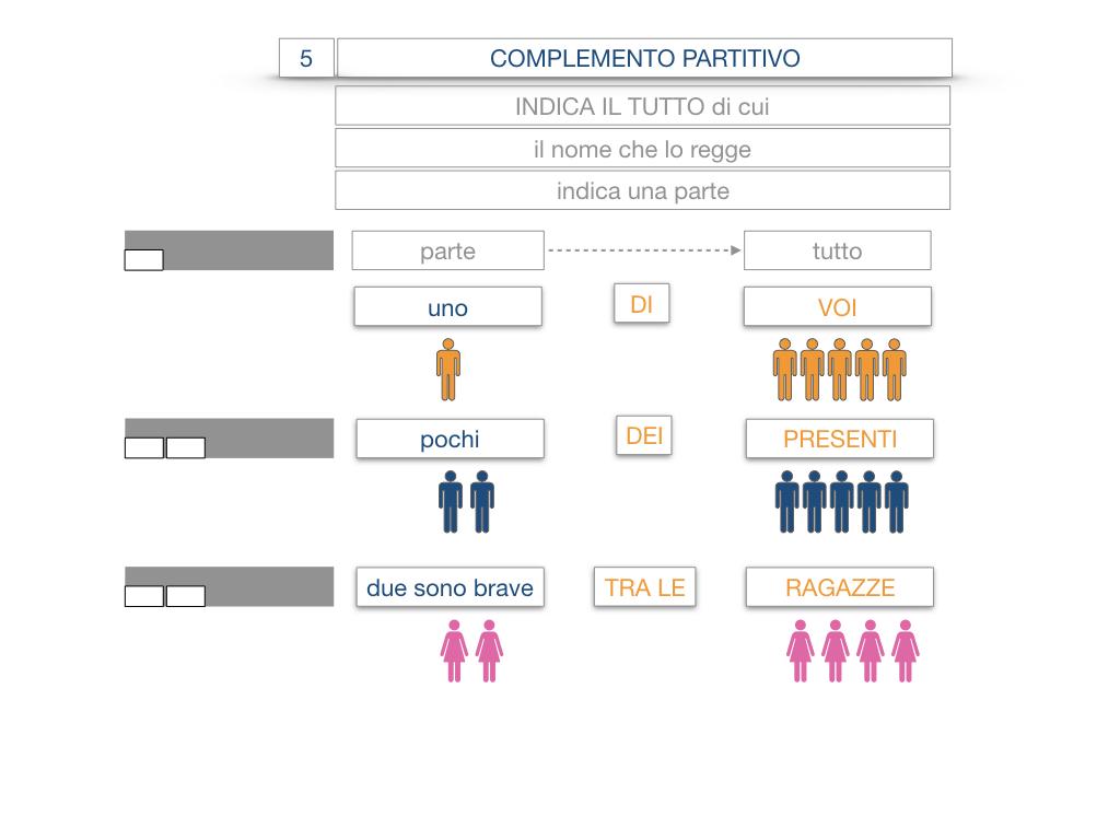 21. COMPLEMENTO DI DENOMINAZIONE_COMPLEMETO PARTITIVO_SIMULAZIONE.062