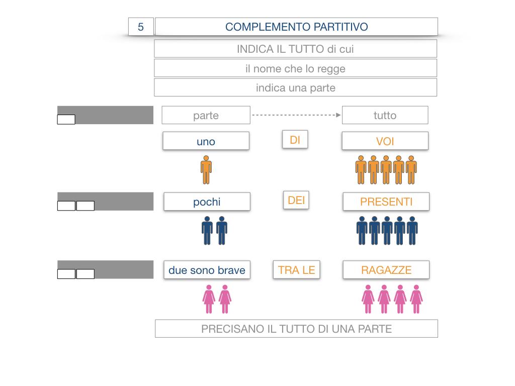 21. COMPLEMENTO DI DENOMINAZIONE_COMPLEMETO PARTITIVO_SIMULAZIONE.063