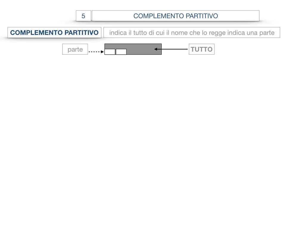 21. COMPLEMENTO DI DENOMINAZIONE_COMPLEMETO PARTITIVO_SIMULAZIONE.068