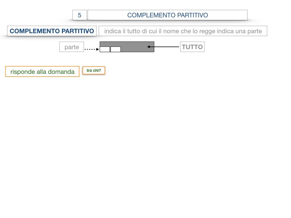 21. COMPLEMENTO DI DENOMINAZIONE_COMPLEMETO PARTITIVO_SIMULAZIONE.070