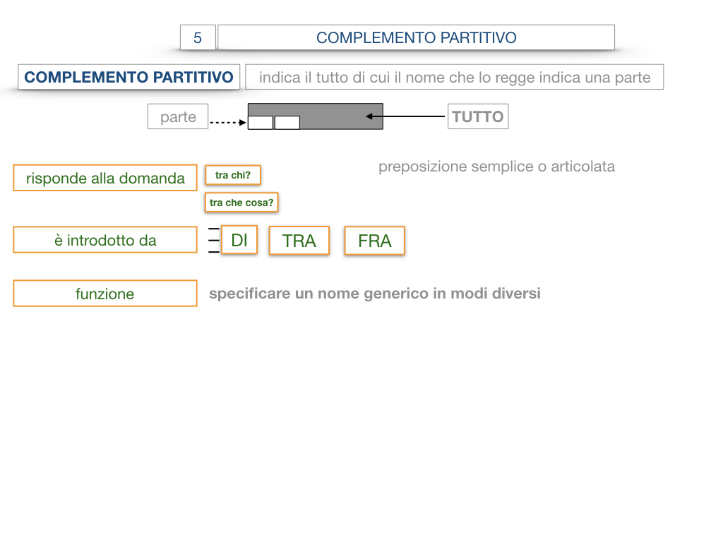 21. COMPLEMENTO DI DENOMINAZIONE_COMPLEMETO PARTITIVO_SIMULAZIONE.078