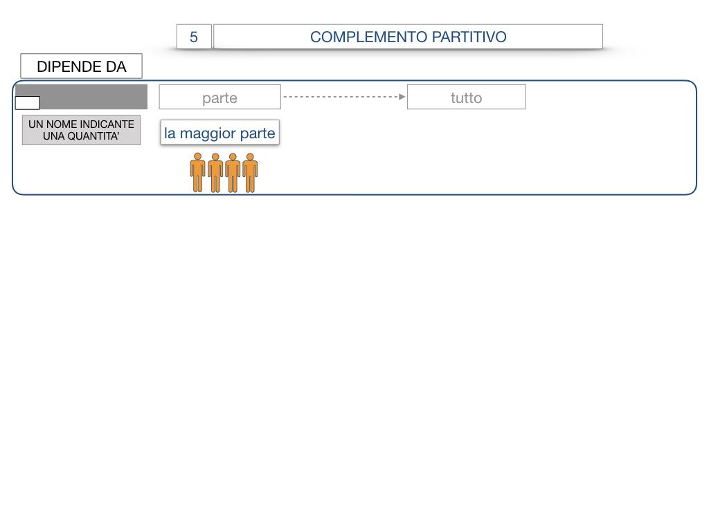 21. COMPLEMENTO DI DENOMINAZIONE_COMPLEMETO PARTITIVO_SIMULAZIONE.084