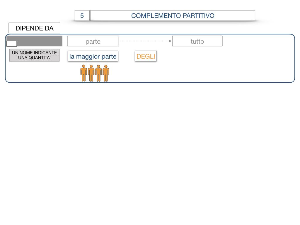 21. COMPLEMENTO DI DENOMINAZIONE_COMPLEMETO PARTITIVO_SIMULAZIONE.085