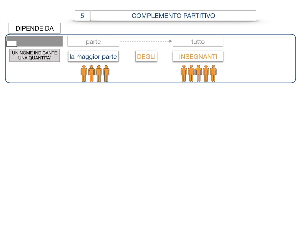 21. COMPLEMENTO DI DENOMINAZIONE_COMPLEMETO PARTITIVO_SIMULAZIONE.086