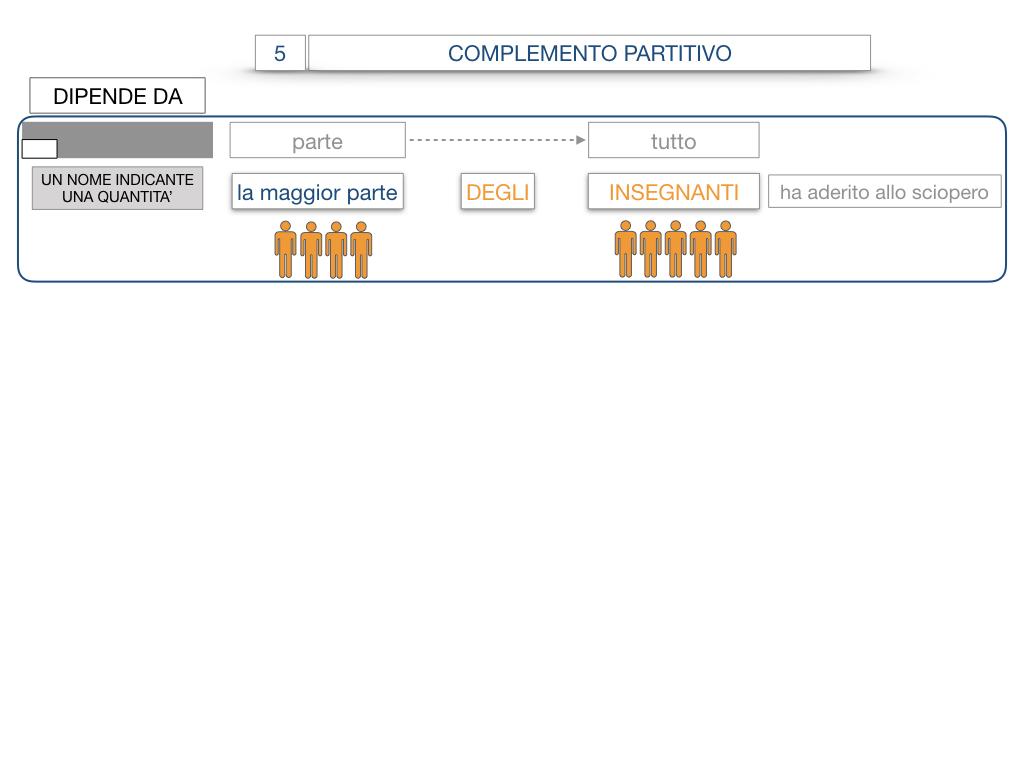 21. COMPLEMENTO DI DENOMINAZIONE_COMPLEMETO PARTITIVO_SIMULAZIONE.087