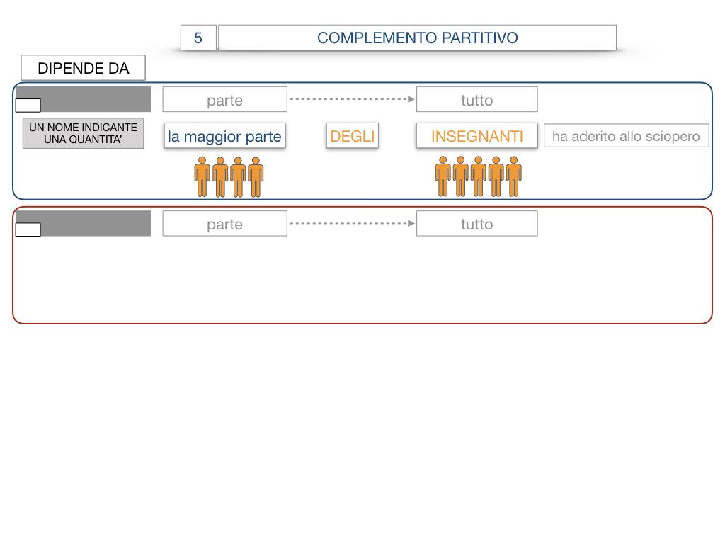 21. COMPLEMENTO DI DENOMINAZIONE_COMPLEMETO PARTITIVO_SIMULAZIONE.088