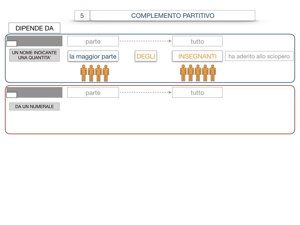 21. COMPLEMENTO DI DENOMINAZIONE_COMPLEMETO PARTITIVO_SIMULAZIONE.089