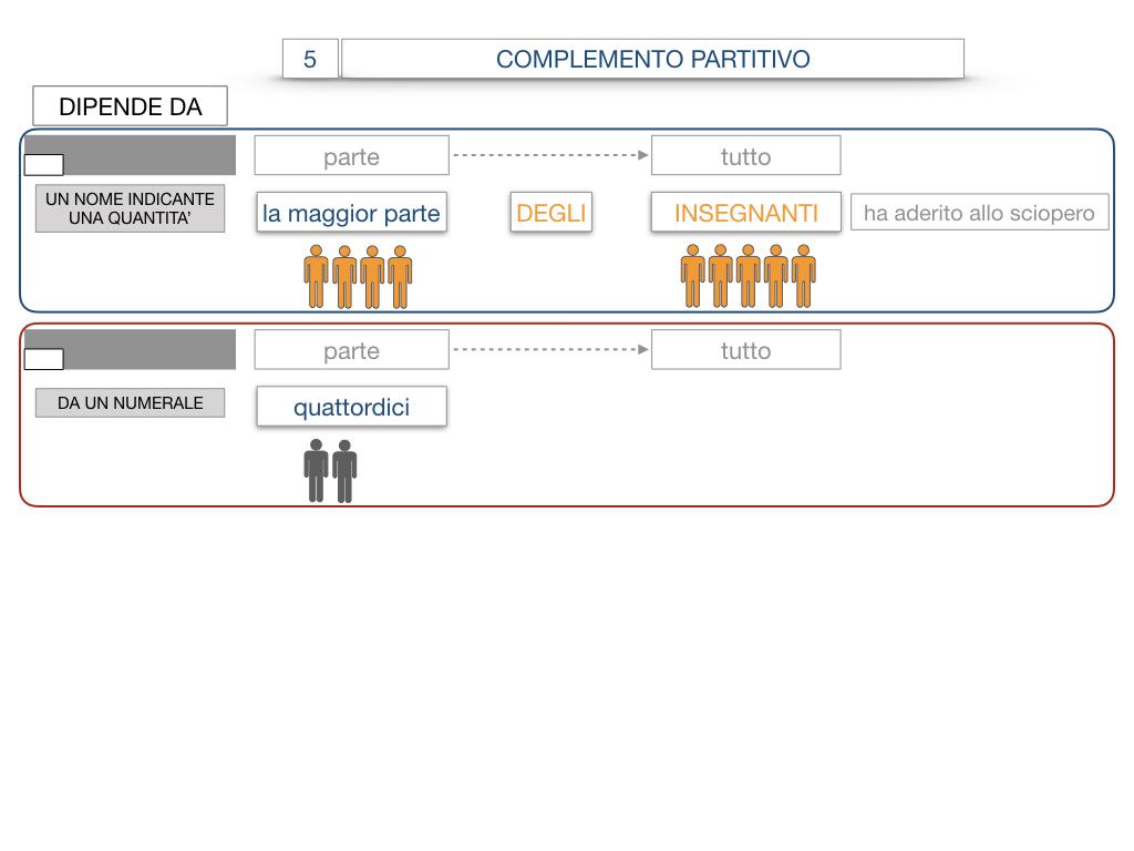 21. COMPLEMENTO DI DENOMINAZIONE_COMPLEMETO PARTITIVO_SIMULAZIONE.090