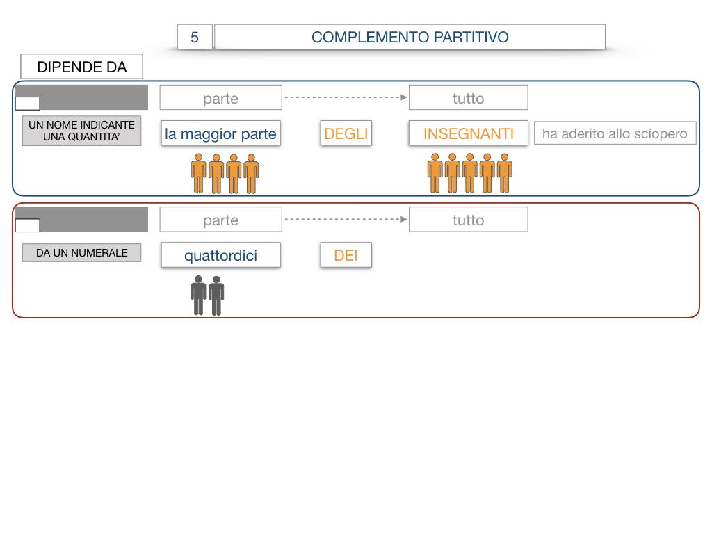 21. COMPLEMENTO DI DENOMINAZIONE_COMPLEMETO PARTITIVO_SIMULAZIONE.091