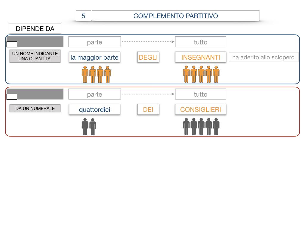21. COMPLEMENTO DI DENOMINAZIONE_COMPLEMETO PARTITIVO_SIMULAZIONE.092