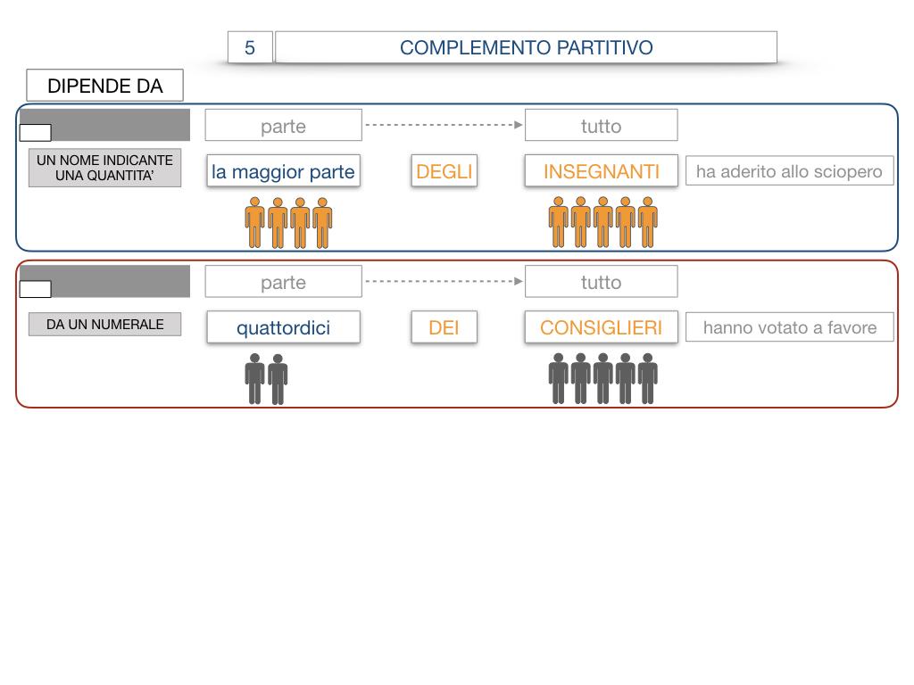 21. COMPLEMENTO DI DENOMINAZIONE_COMPLEMETO PARTITIVO_SIMULAZIONE.093