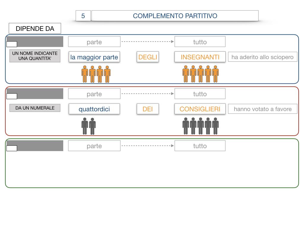 21. COMPLEMENTO DI DENOMINAZIONE_COMPLEMETO PARTITIVO_SIMULAZIONE.094