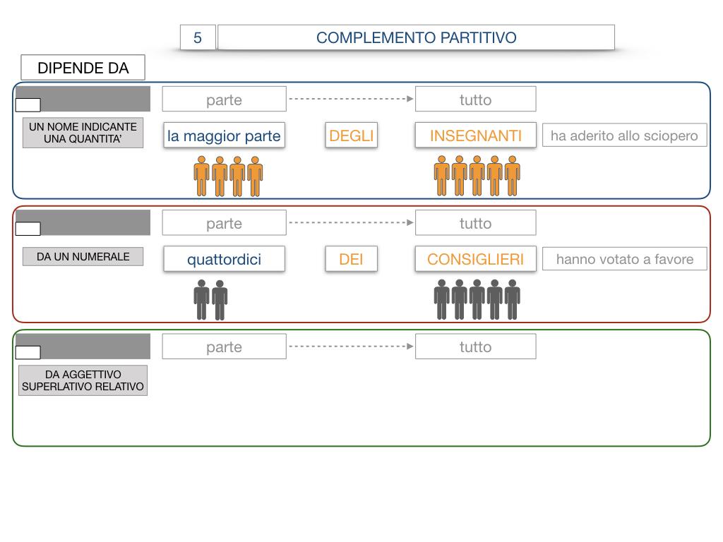 21. COMPLEMENTO DI DENOMINAZIONE_COMPLEMETO PARTITIVO_SIMULAZIONE.095
