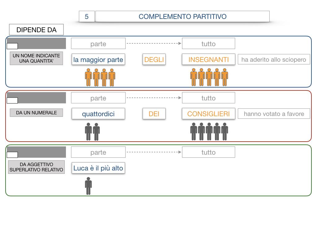 21. COMPLEMENTO DI DENOMINAZIONE_COMPLEMETO PARTITIVO_SIMULAZIONE.096