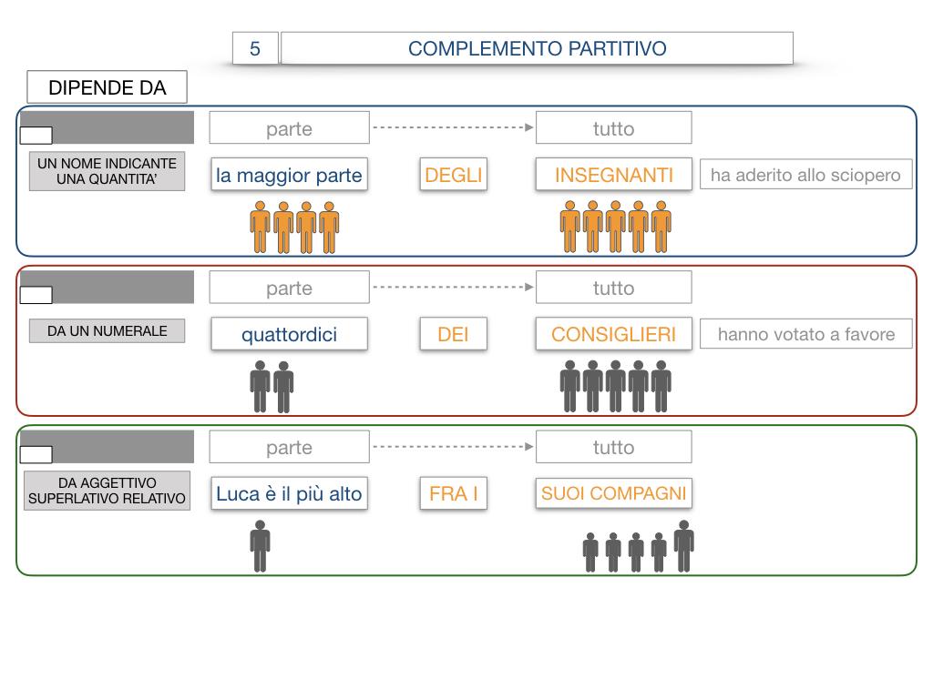 21. COMPLEMENTO DI DENOMINAZIONE_COMPLEMETO PARTITIVO_SIMULAZIONE.098