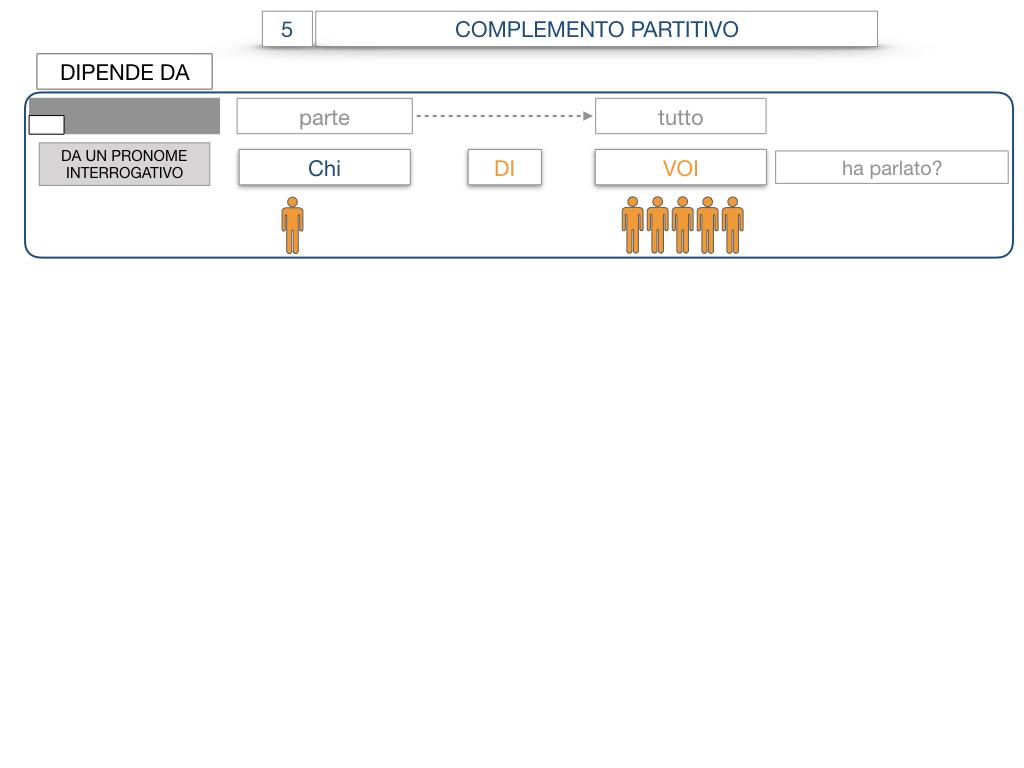 21. COMPLEMENTO DI DENOMINAZIONE_COMPLEMETO PARTITIVO_SIMULAZIONE.104