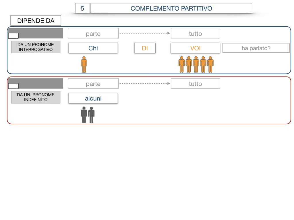 21. COMPLEMENTO DI DENOMINAZIONE_COMPLEMETO PARTITIVO_SIMULAZIONE.107