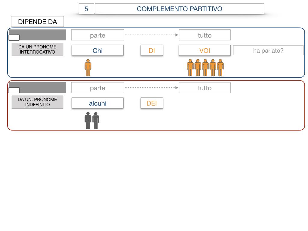 21. COMPLEMENTO DI DENOMINAZIONE_COMPLEMETO PARTITIVO_SIMULAZIONE.108