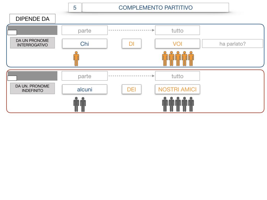 21. COMPLEMENTO DI DENOMINAZIONE_COMPLEMETO PARTITIVO_SIMULAZIONE.109