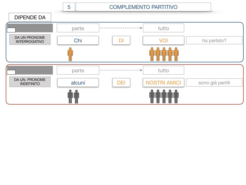 21. COMPLEMENTO DI DENOMINAZIONE_COMPLEMETO PARTITIVO_SIMULAZIONE.110