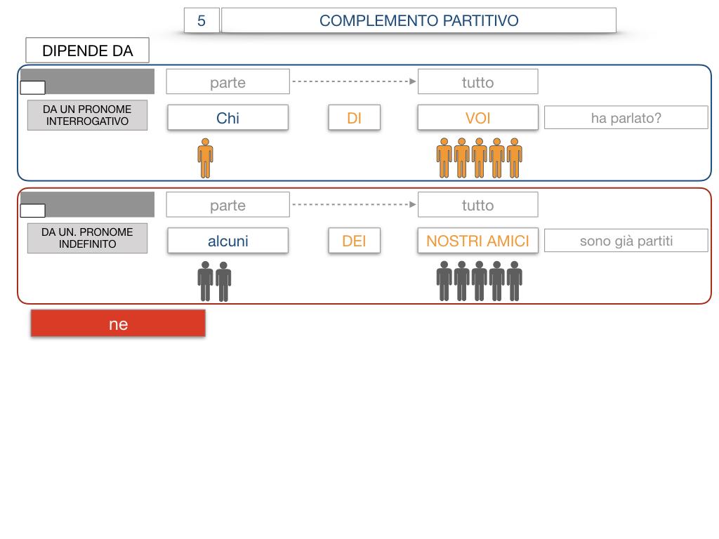 21. COMPLEMENTO DI DENOMINAZIONE_COMPLEMETO PARTITIVO_SIMULAZIONE.111