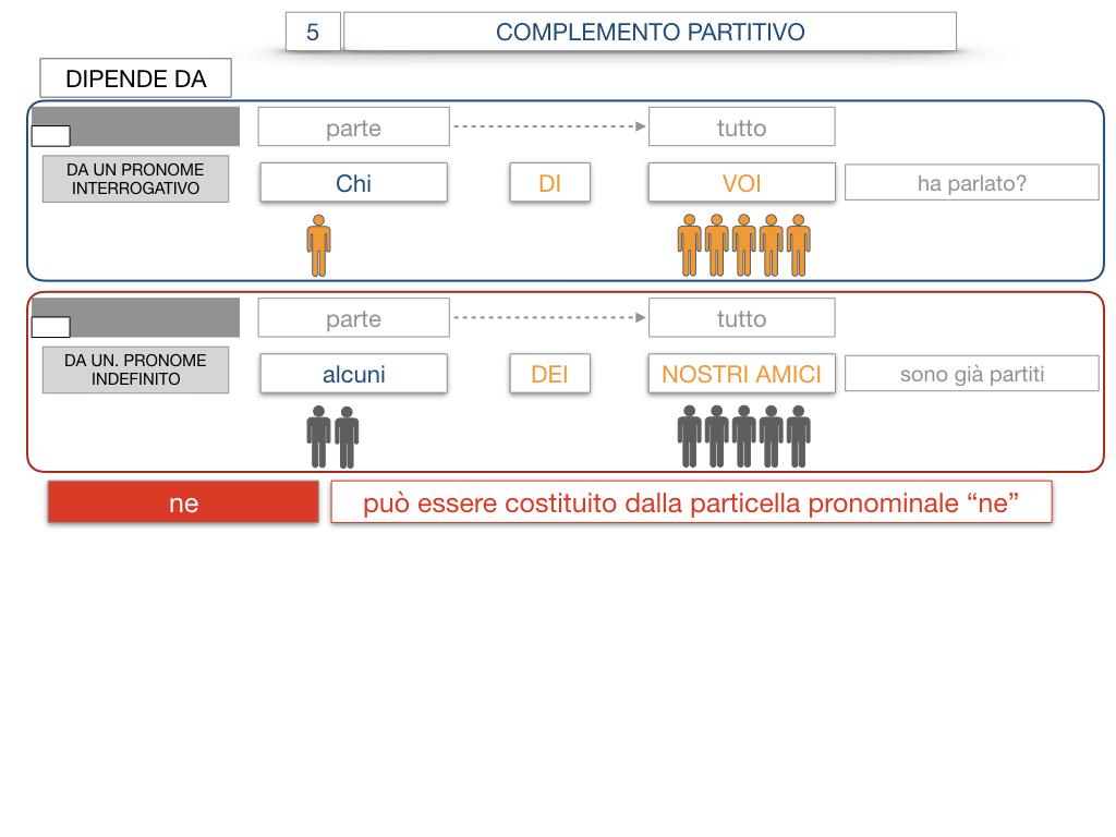 21. COMPLEMENTO DI DENOMINAZIONE_COMPLEMETO PARTITIVO_SIMULAZIONE.112