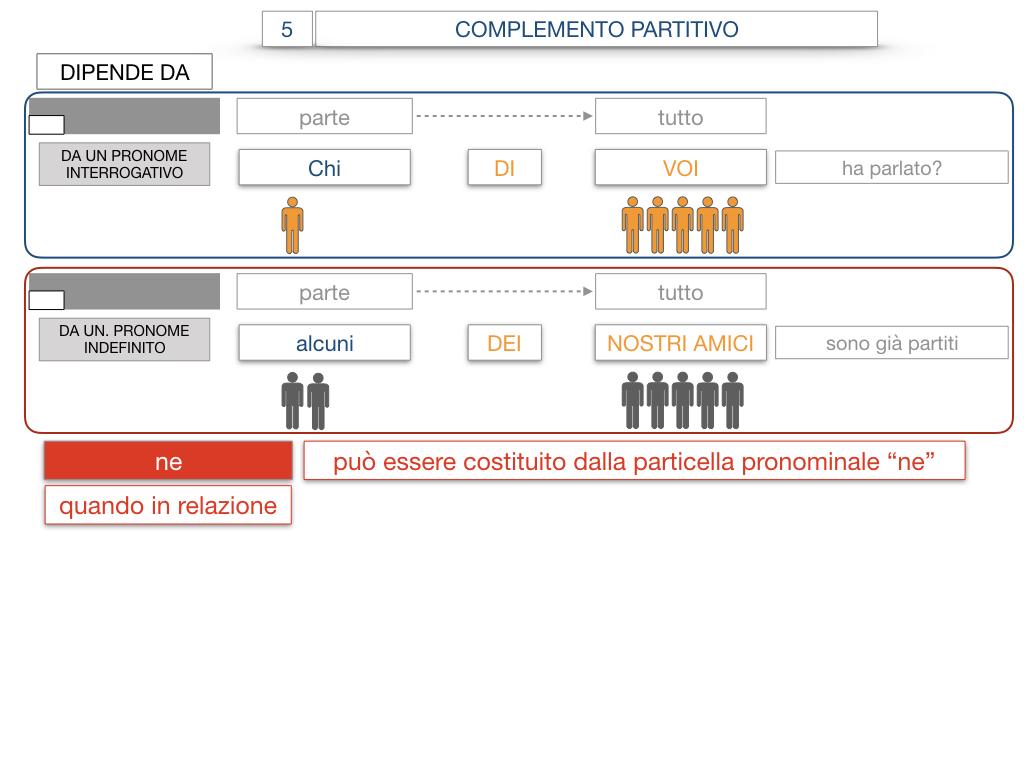 21. COMPLEMENTO DI DENOMINAZIONE_COMPLEMETO PARTITIVO_SIMULAZIONE.113