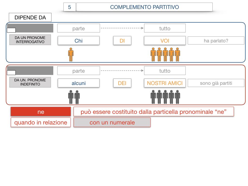 21. COMPLEMENTO DI DENOMINAZIONE_COMPLEMETO PARTITIVO_SIMULAZIONE.114