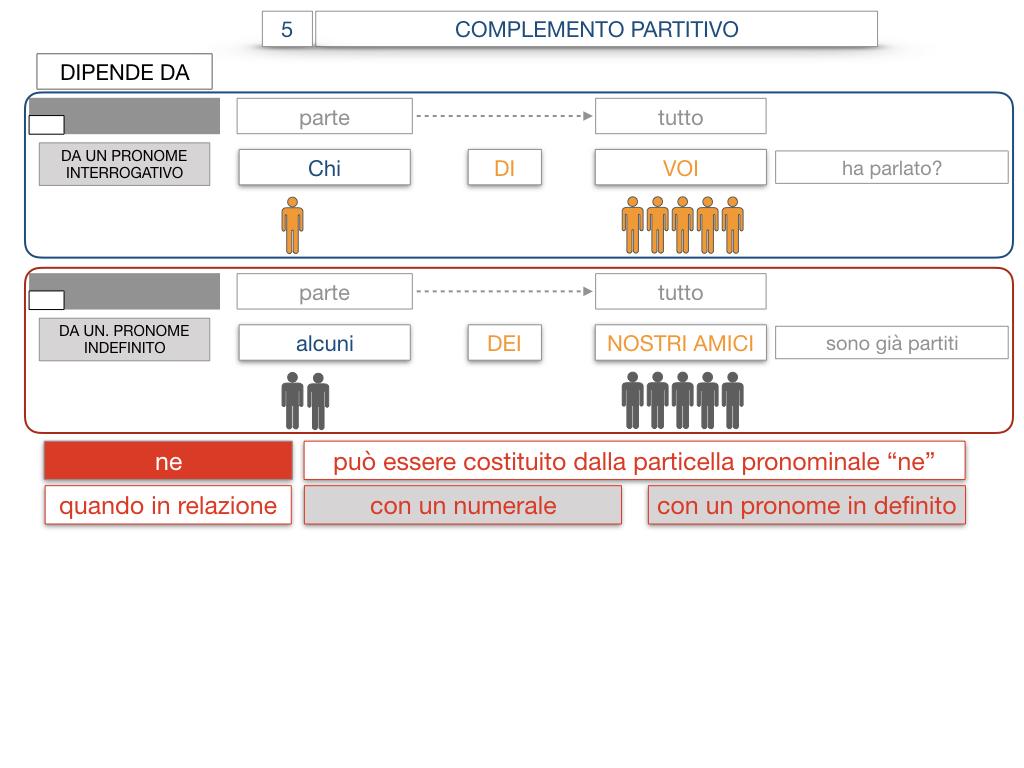 21. COMPLEMENTO DI DENOMINAZIONE_COMPLEMETO PARTITIVO_SIMULAZIONE.115