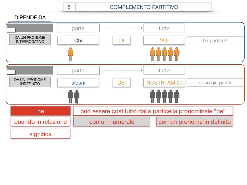 21. COMPLEMENTO DI DENOMINAZIONE_COMPLEMETO PARTITIVO_SIMULAZIONE.116
