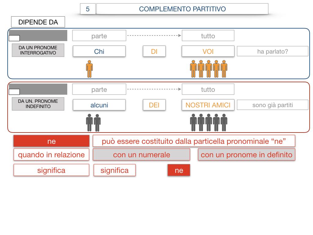 21. COMPLEMENTO DI DENOMINAZIONE_COMPLEMETO PARTITIVO_SIMULAZIONE.117