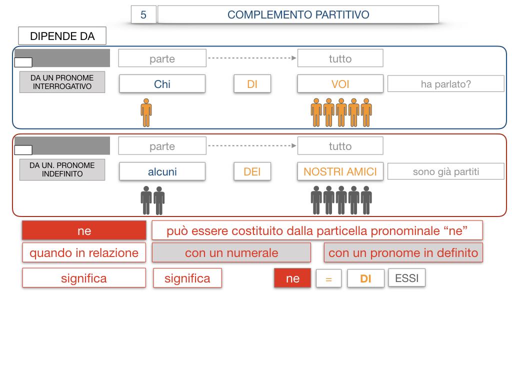 21. COMPLEMENTO DI DENOMINAZIONE_COMPLEMETO PARTITIVO_SIMULAZIONE.118