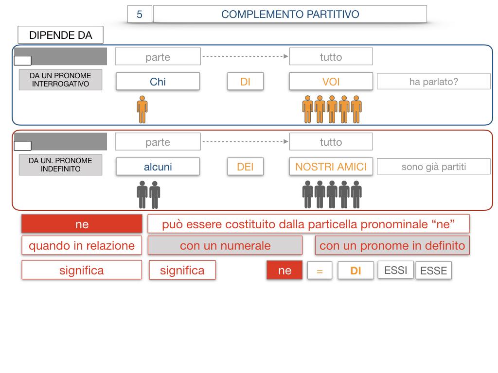 21. COMPLEMENTO DI DENOMINAZIONE_COMPLEMETO PARTITIVO_SIMULAZIONE.119